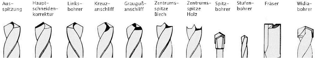 Schleifprofile